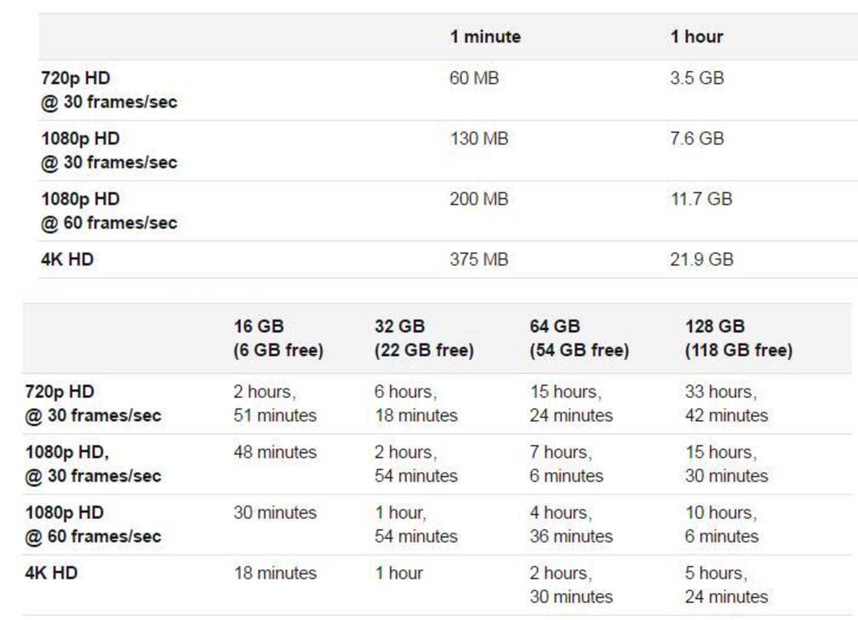 """Résultat de recherche d'images pour """"combien de temps de video en 1080p sur 64go"""""""